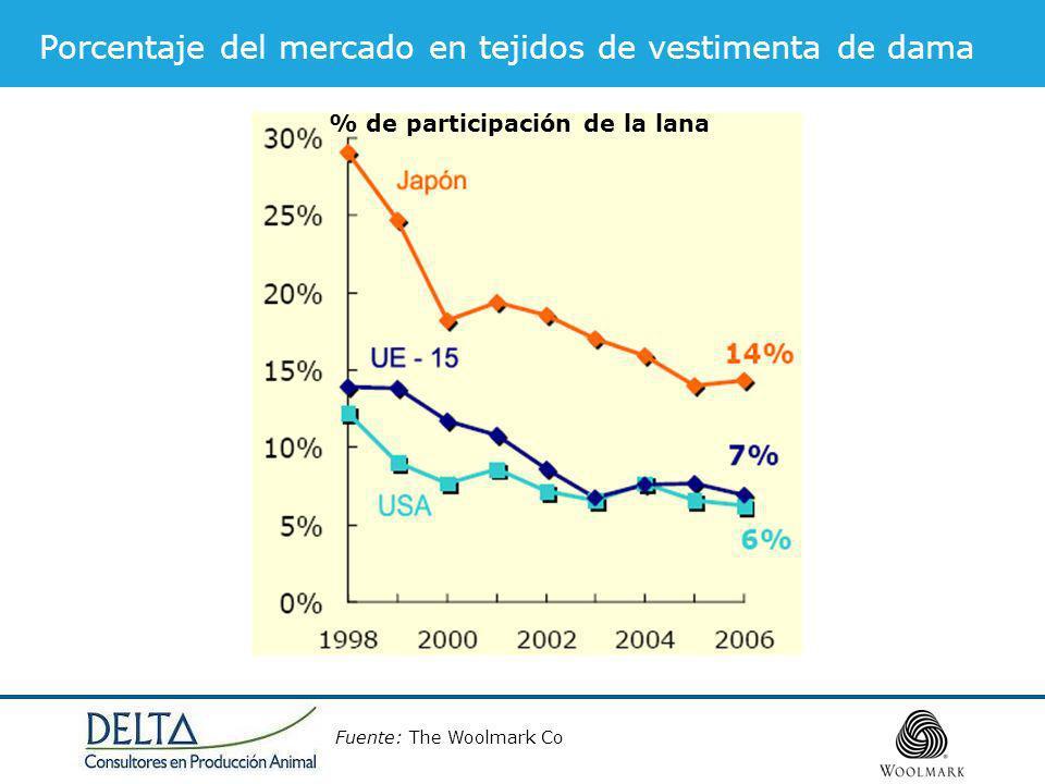 Porcentaje del mercado en tejidos de vestimenta de dama
