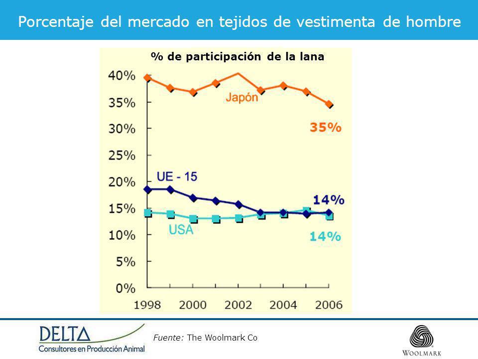 Porcentaje del mercado en tejidos de vestimenta de hombre