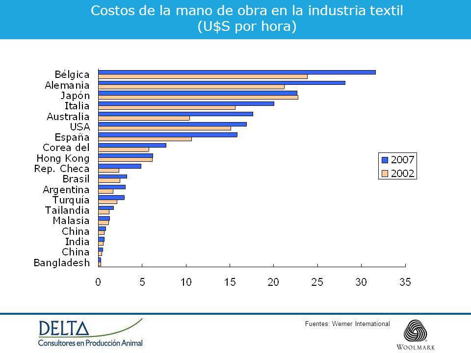 Costos de la mano de obra en la industria textil