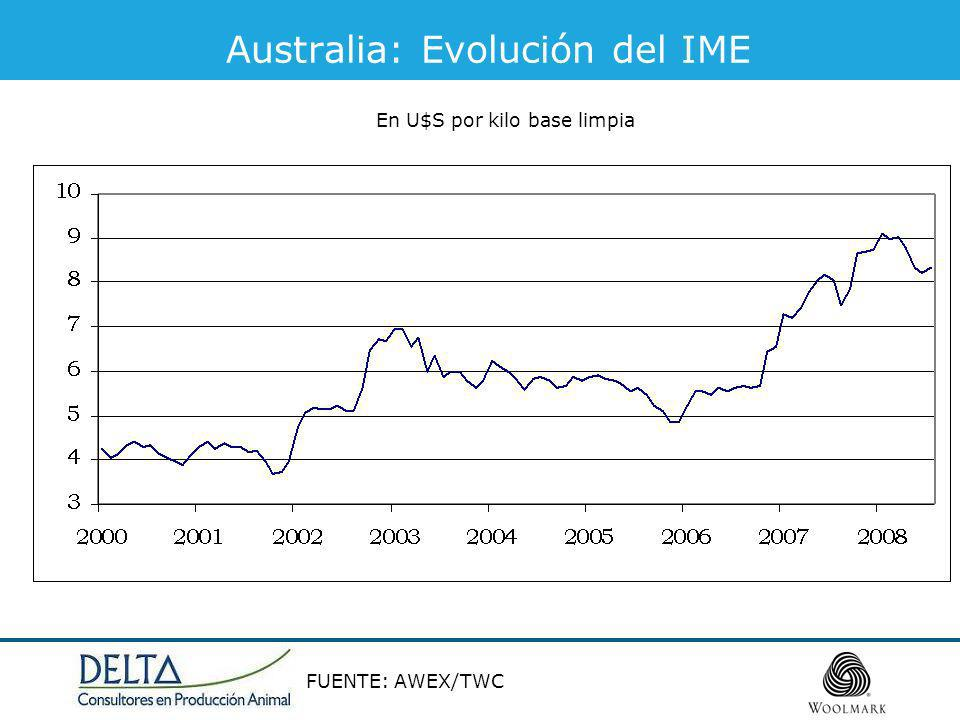 Australia: Evolución del IME