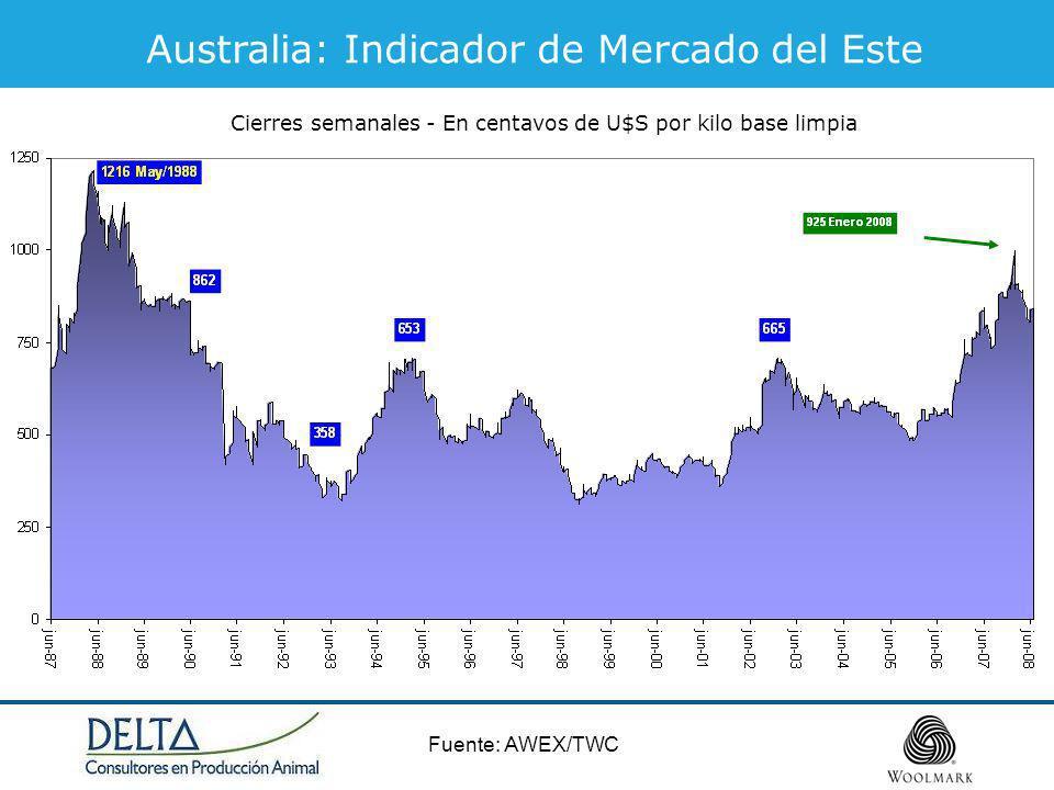 Australia: Indicador de Mercado del Este