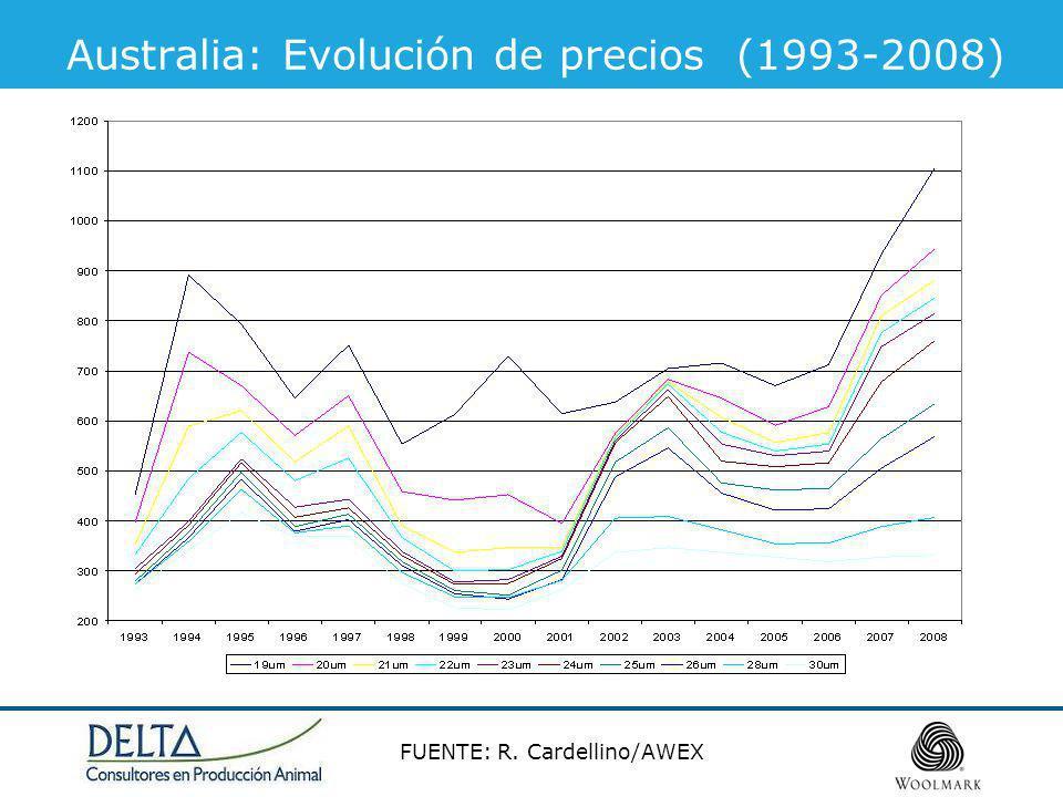Australia: Evolución de precios (1993-2008)