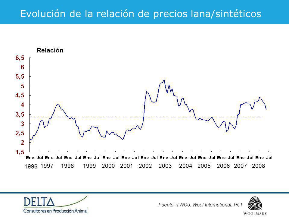 Evolución de la relación de precios lana/sintéticos