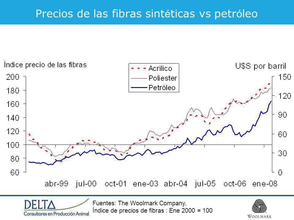 Precios de las fibras sintéticas vs petróleo