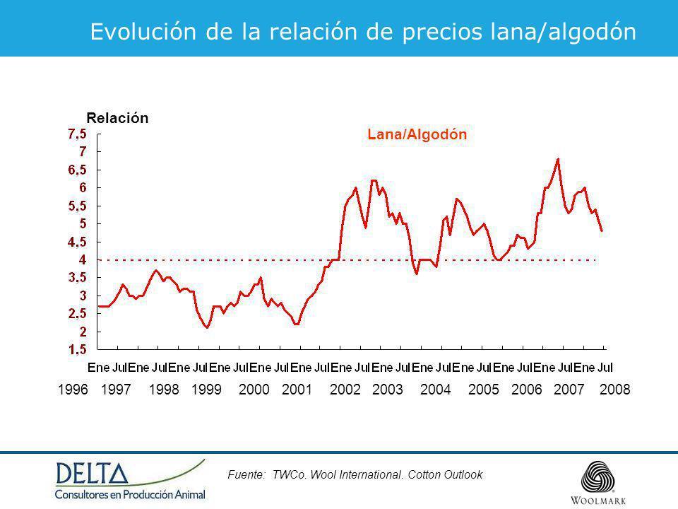 Evolución de la relación de precios lana/algodón