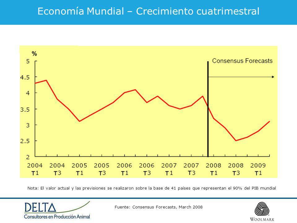 Economía Mundial – Crecimiento cuatrimestral