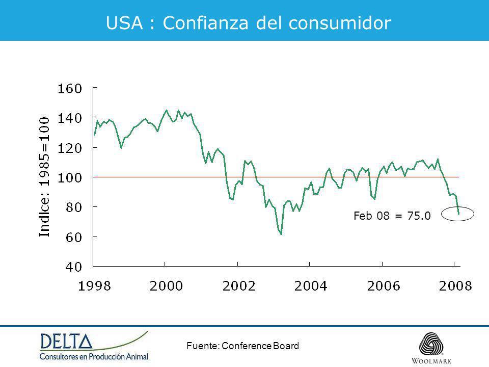 USA : Confianza del consumidor