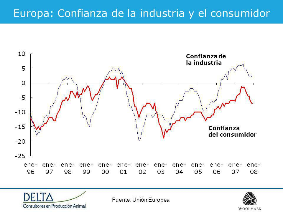 Europa: Confianza de la industria y el consumidor