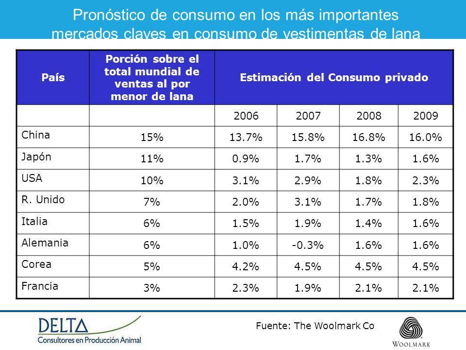 Pronóstico de consumo en los más importantes