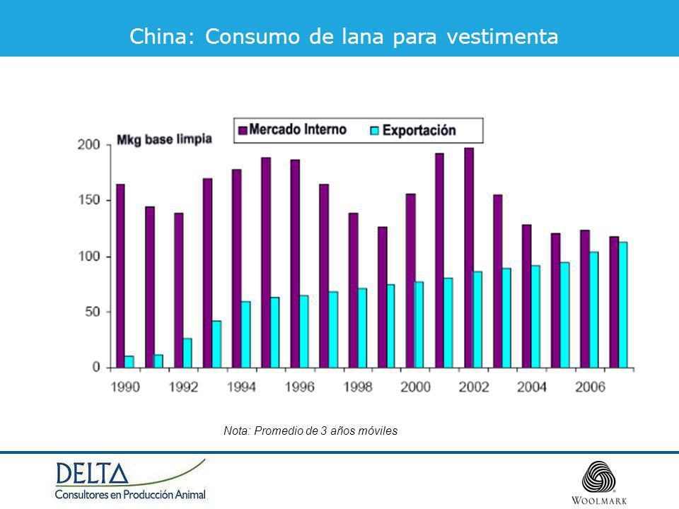 China: Consumo de lana para vestimenta