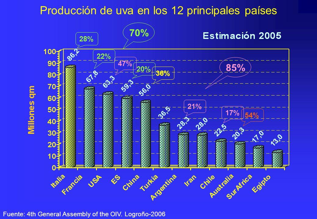 Producción de uva en los 12 principales países