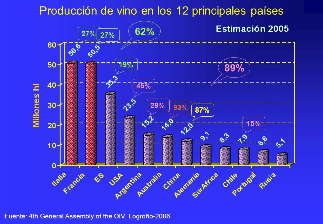 Producción de vino en los 12 principales países