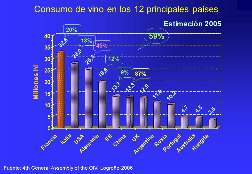 Consumo de vino en los 12 principales países