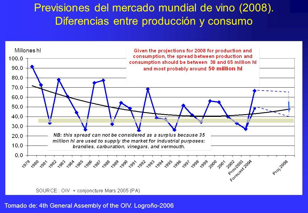 Previsiones del mercado mundial de vino (2008)