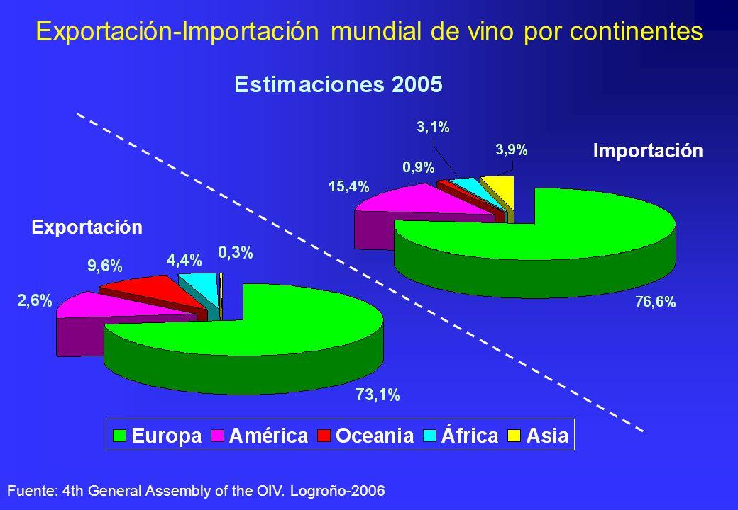 Exportación-Importación mundial de vino por continentes