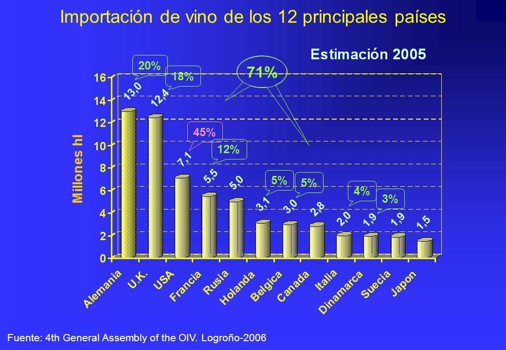 Importación de vino de los 12 principales países