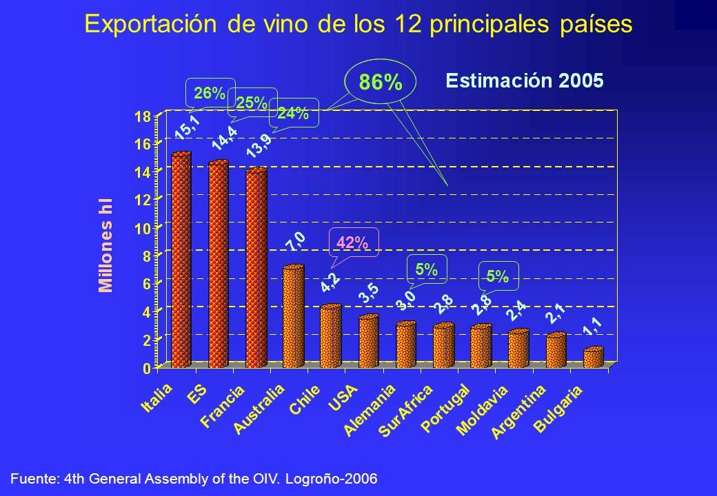 Exportación de vino de los 12 principales países