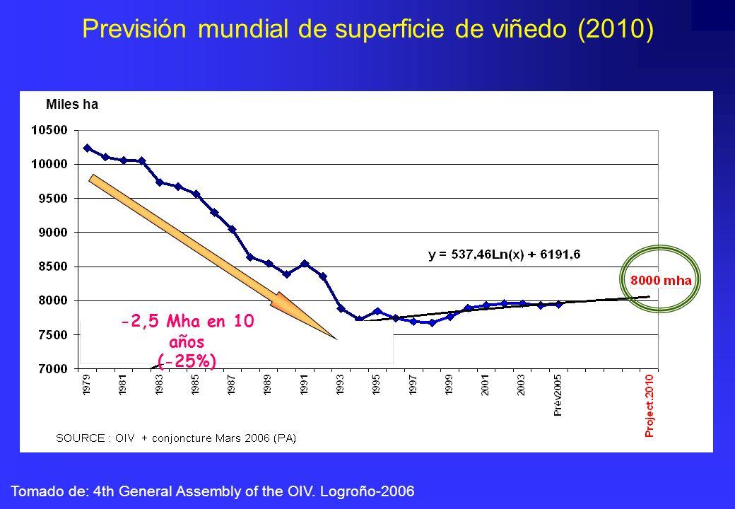 Previsión mundial de superficie de viñedo (2010)