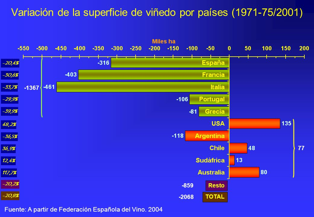 Variación de la superficie de viñedo por países (1971-75/2001)