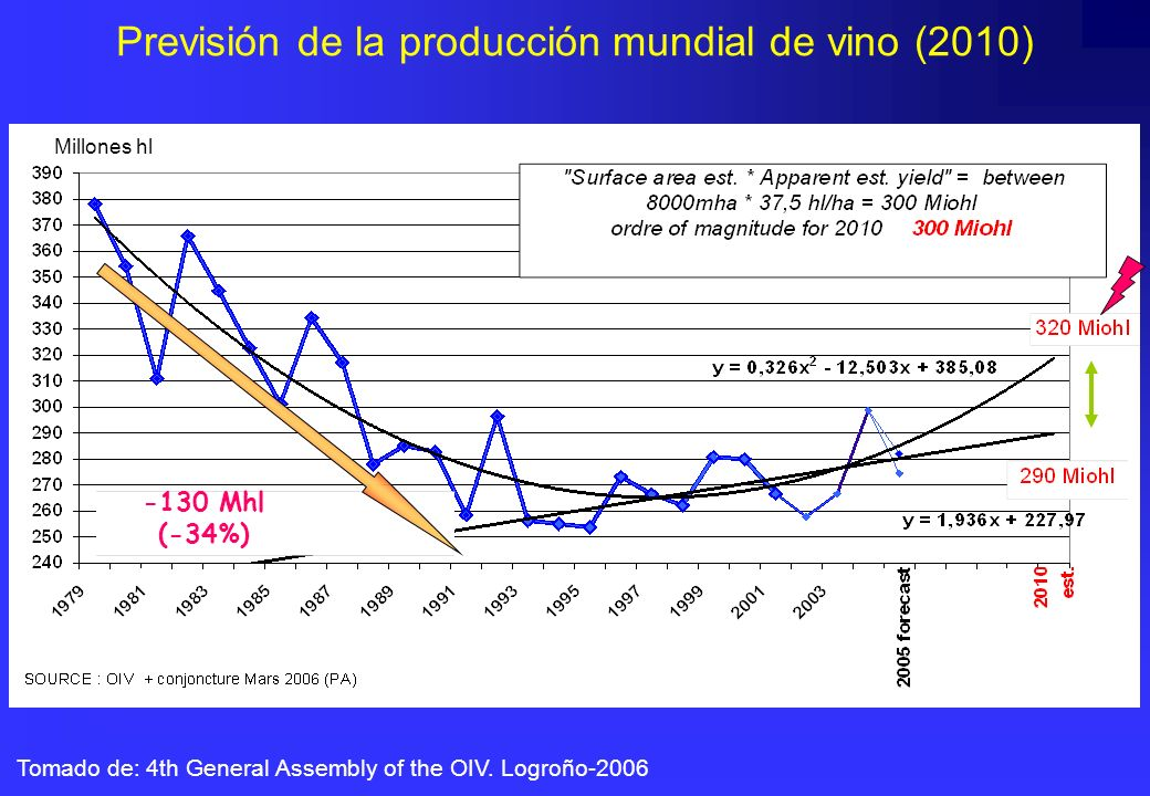 Previsión de la producción mundial de vino (2010)