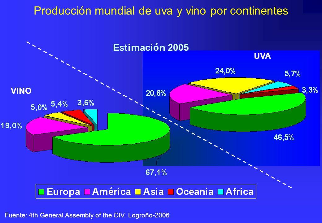 Producción mundial de uva y vino por continentes