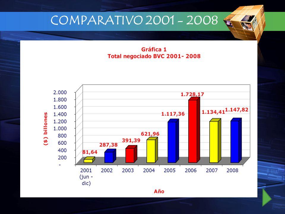 COMPARATIVO 2001 - 2008