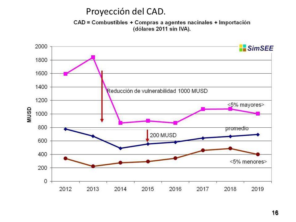 Proyección del CAD. 16