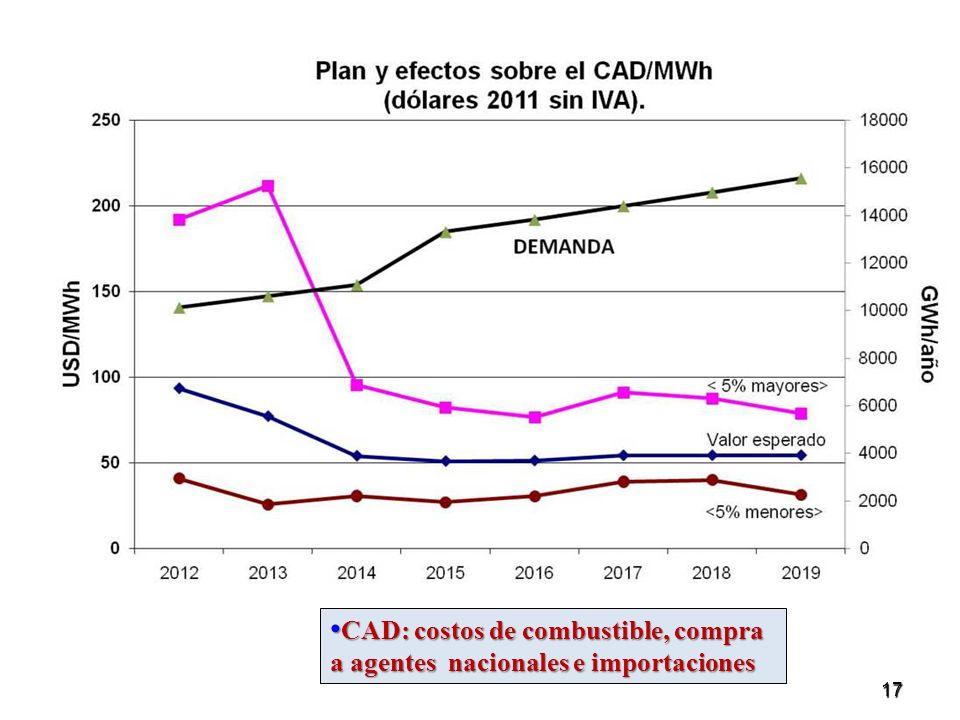CAD: costos de combustible, compra a agentes nacionales e importaciones