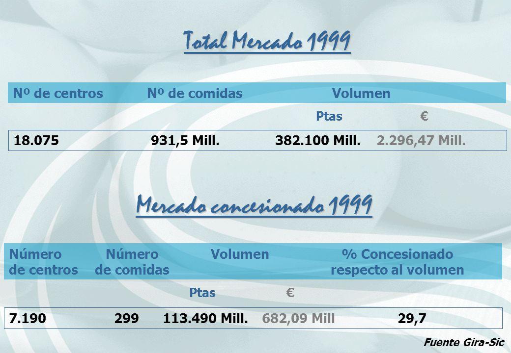 Total Mercado 1999 Mercado concesionado 1999