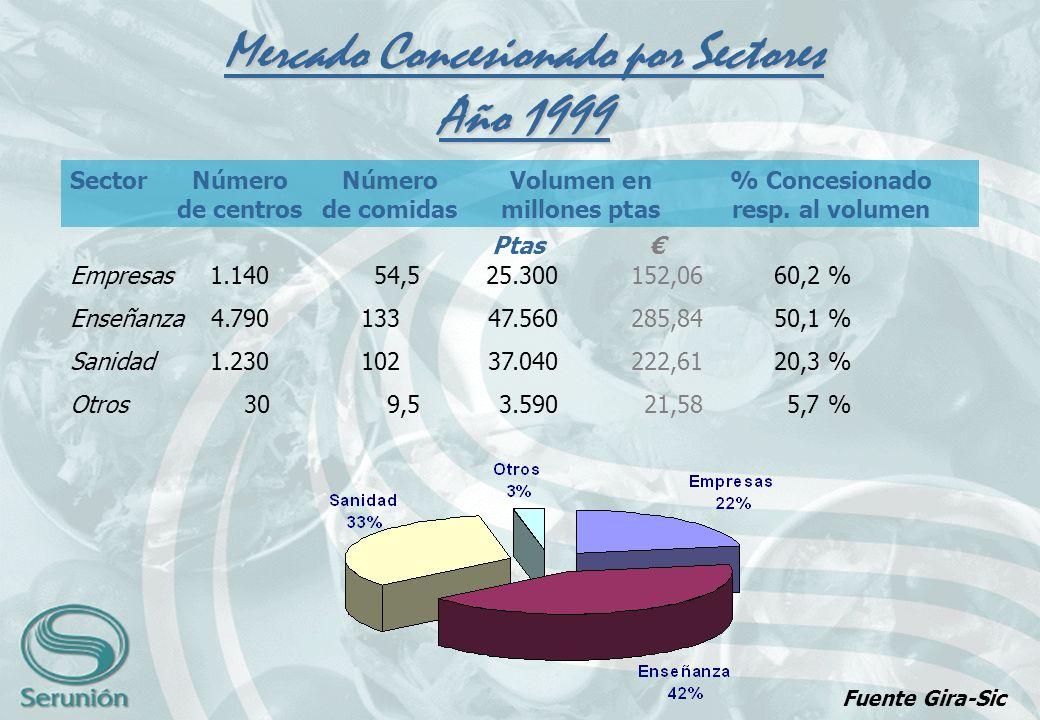 Mercado Concesionado por Sectores