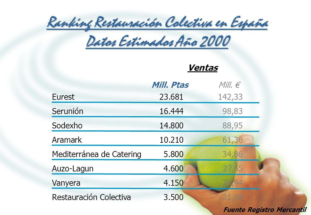 Ranking Restauración Colectiva en España