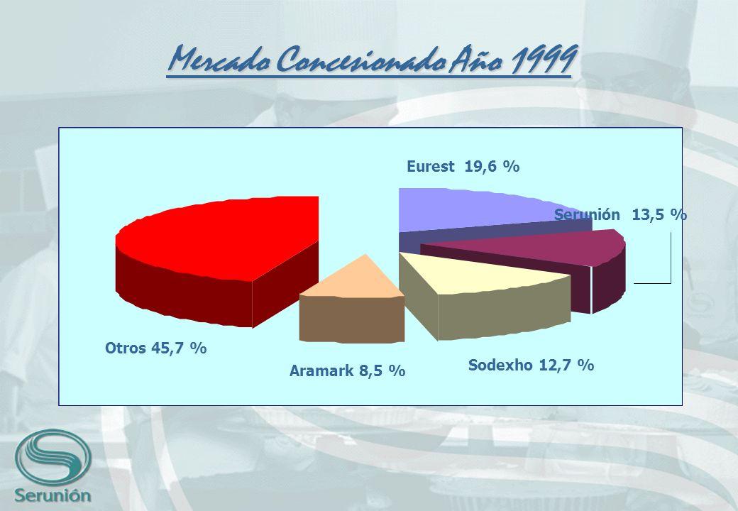 Mercado Concesionado Año 1999