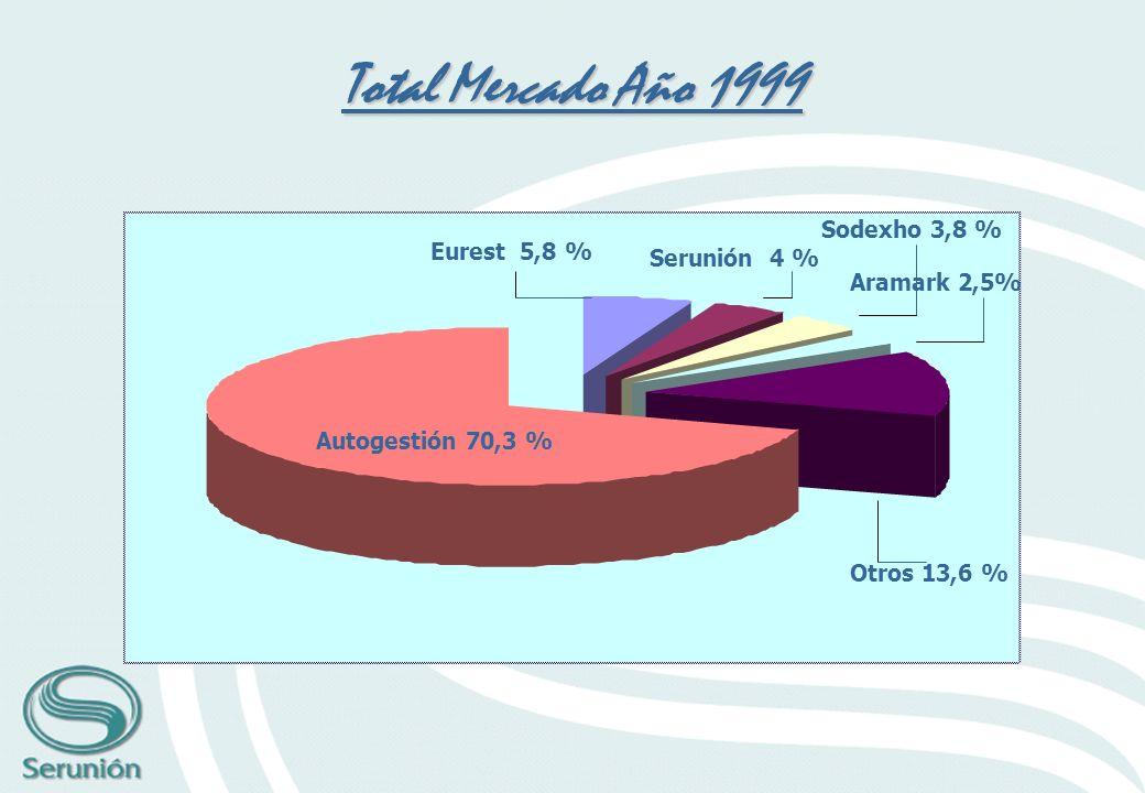 Total Mercado Año 1999 Sodexho 3,8 % Eurest 5,8 % Serunión 4 %