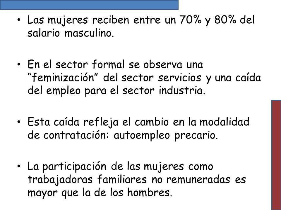 Las mujeres reciben entre un 70% y 80% del salario masculino.