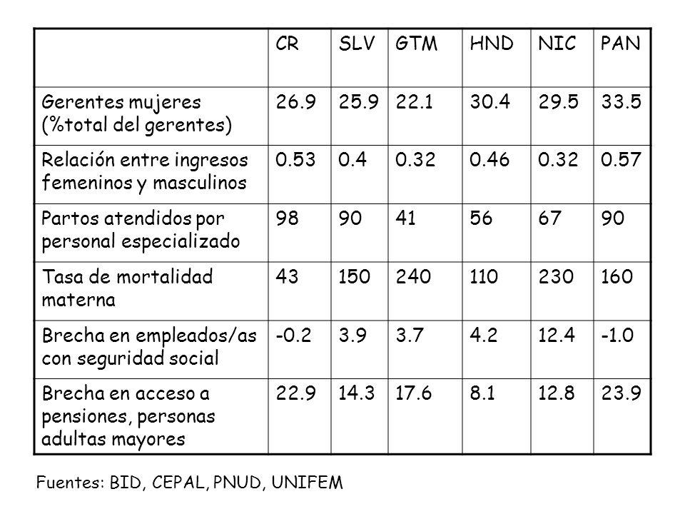 Gerentes mujeres (%total del gerentes) 26.9 25.9 22.1 30.4 29.5 33.5