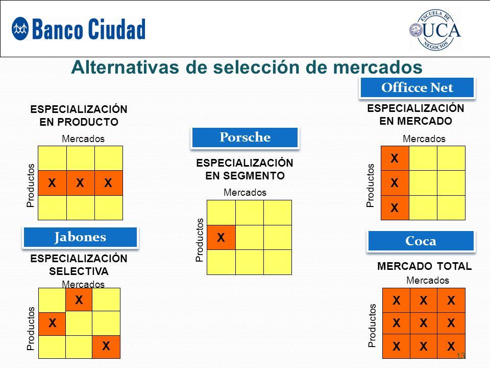 Alternativas de selección de mercados