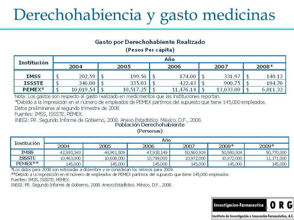 Derechohabiencia y gasto medicinas