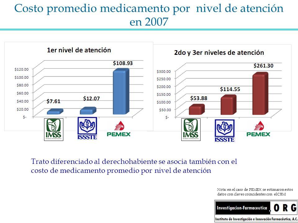 Costo promedio medicamento por nivel de atención en 2007