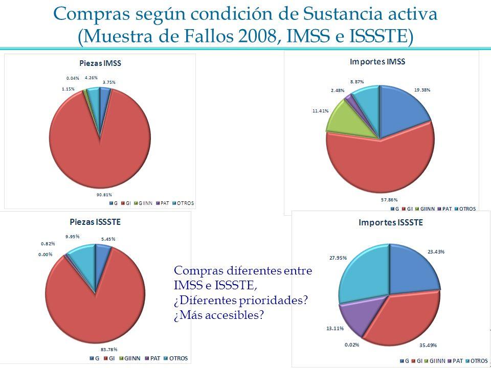 Compras según condición de Sustancia activa (Muestra de Fallos 2008, IMSS e ISSSTE)