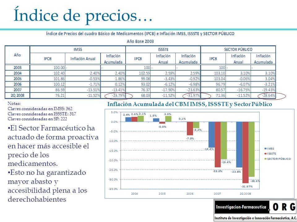 Inflación Acumulada del CBM IMSS, ISSSTE y Sector Público