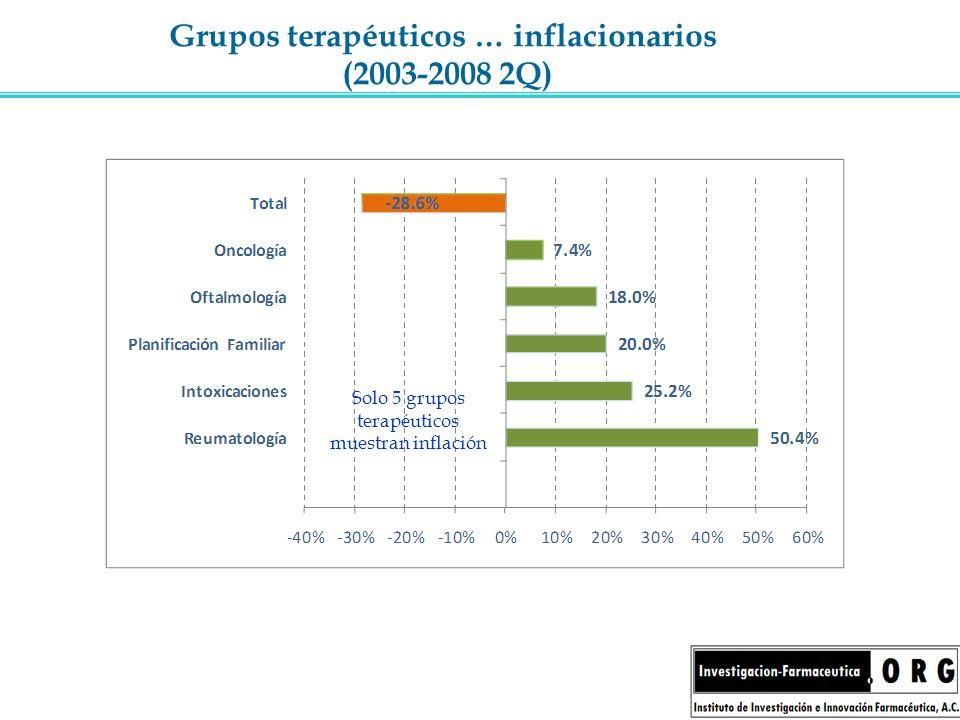 Grupos terapéuticos … inflacionarios (2003-2008 2Q)