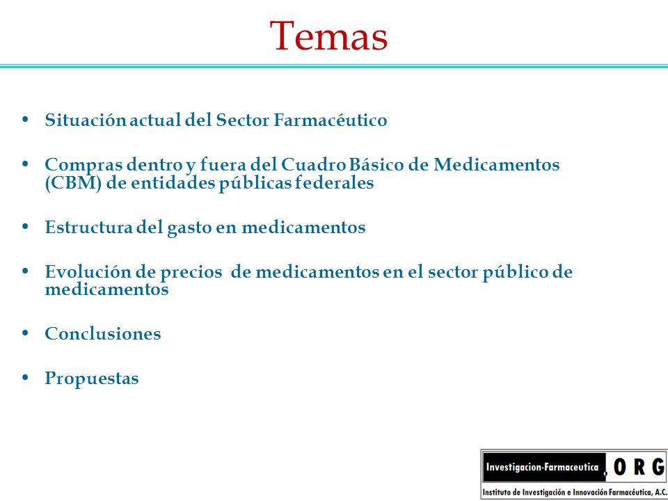 Temas Situación actual del Sector Farmacéutico