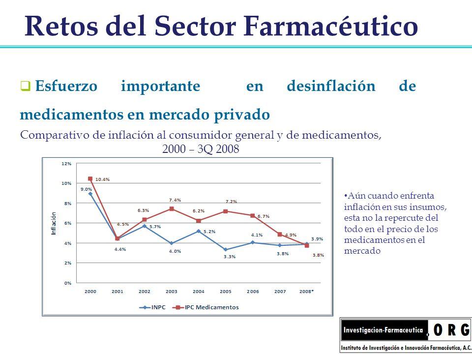 Retos del Sector Farmacéutico