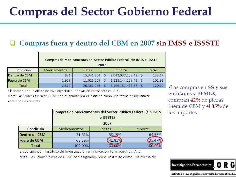 Compras del Sector Gobierno Federal