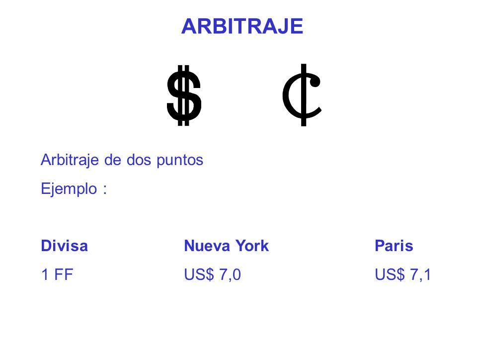 ARBITRAJE Arbitraje de dos puntos Ejemplo : Divisa Nueva York Paris