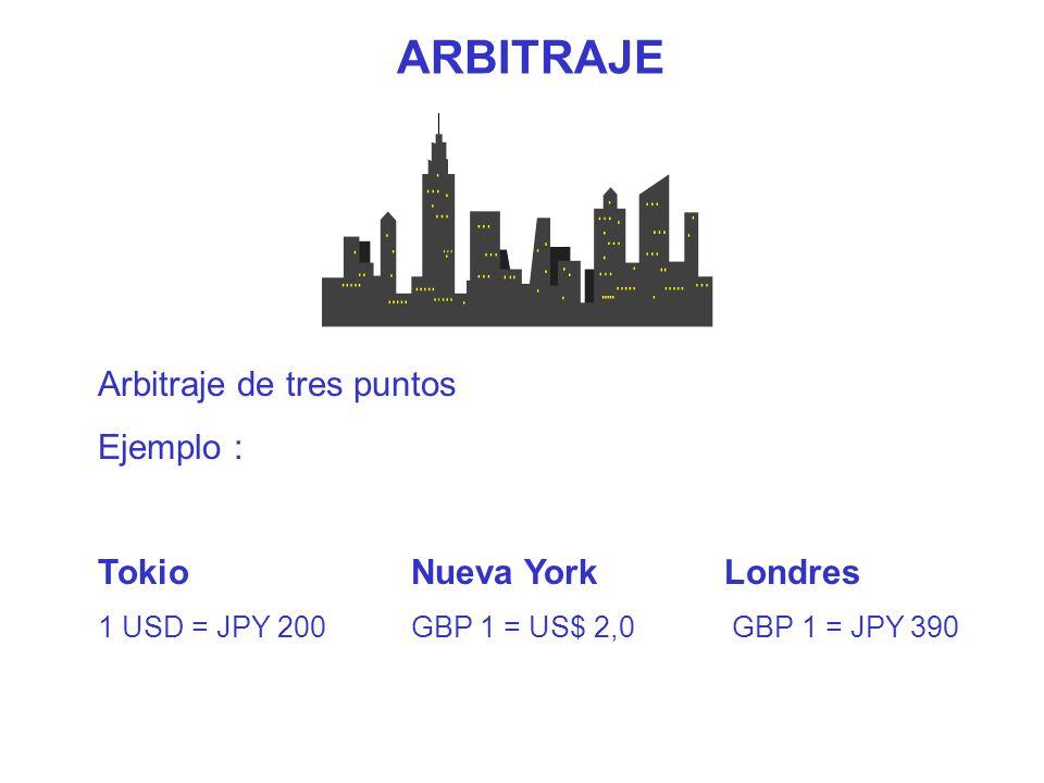 ARBITRAJE Arbitraje de tres puntos Ejemplo : Tokio Nueva York Londres