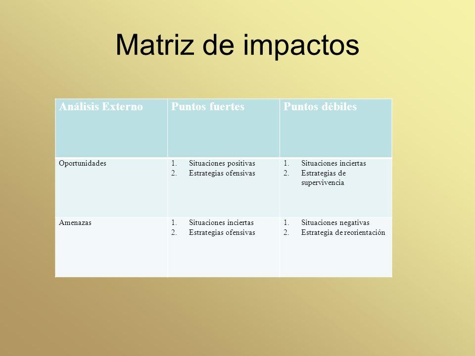 Matriz de impactos Análisis Externo Puntos fuertes Puntos débiles