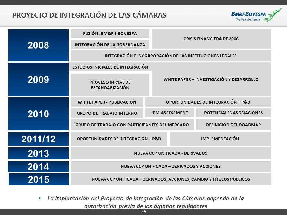 PROYECTO DE INTEGRACIÓN DE LAS CÁMARAS