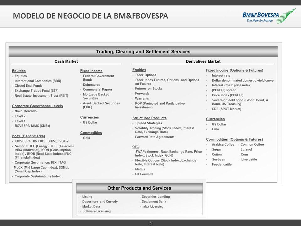 MODELO DE NEGOCIO DE LA BM&FBOVESPA