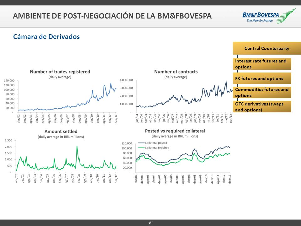 AMBIENTE DE POST-NEGOCIACIÓN DE LA BM&FBOVESPA